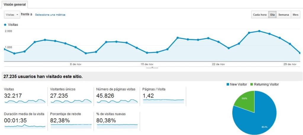 analiticas-google-blog-revistadireito-novembro-2013