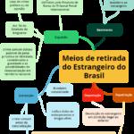 Formas de retirada de brasileiros e estrangeiro do  Brasil